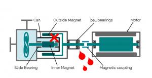 Конструкция-центробежного-насоса-с-торцевым-уплотнением