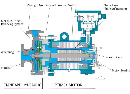 Принцип-работы-Насосы-с-герметизированным-двигателем-Принцип-работы-api-685